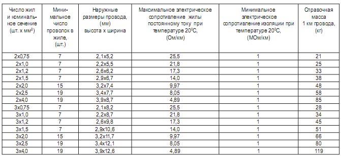 провод мгг 1 95 технические характеристики